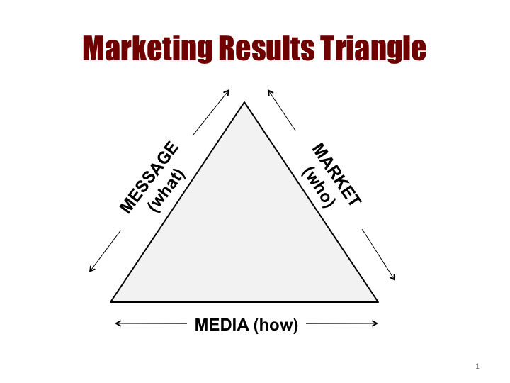 marketing-results-triangle